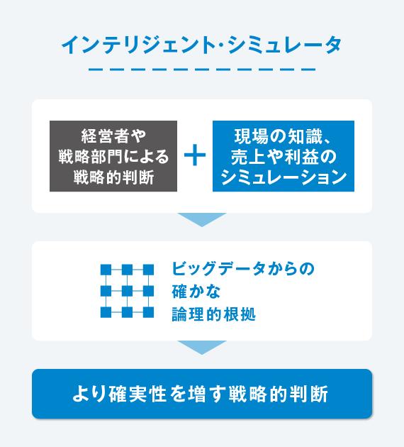 インテリジェント・シミュレータ